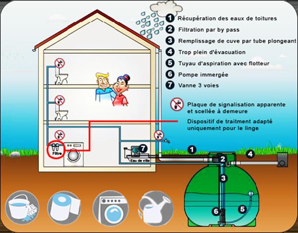 Utilisation d 39 eau de pluie 1nergie s a - Filtrer l eau de pluie ...