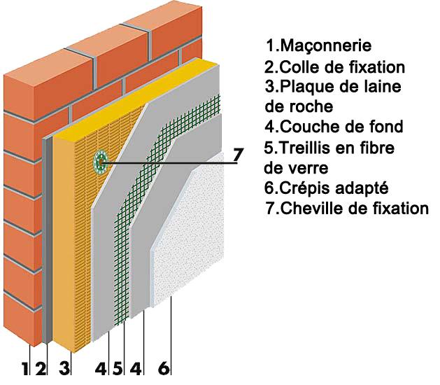 isoler mur humide stunning comment faire des fondations pour une maison comment isoler un mur. Black Bedroom Furniture Sets. Home Design Ideas